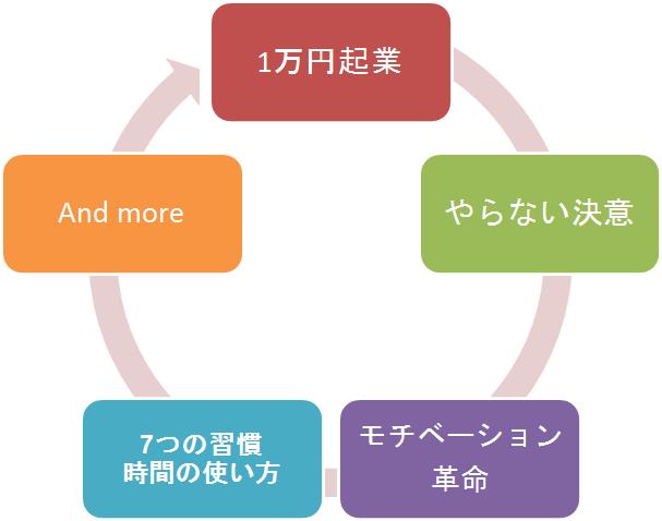 読書会ワーク