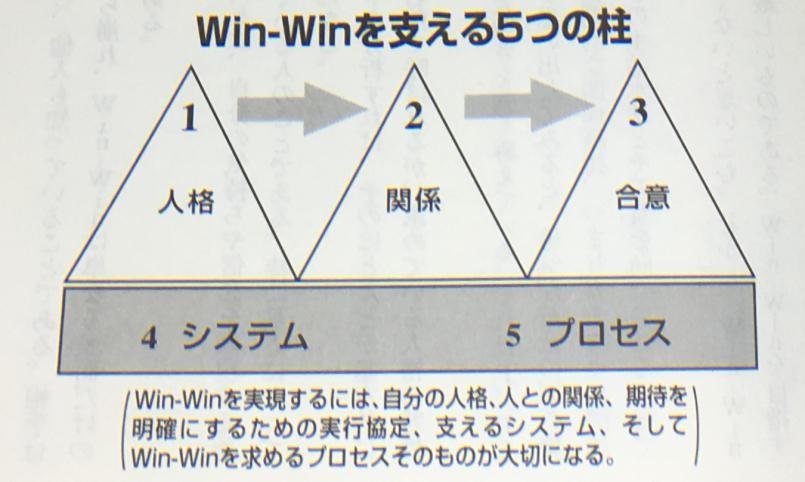 winーwin1