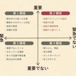 【東京読書会ワークテーマ】7つの習慣に基づく時間の使い方